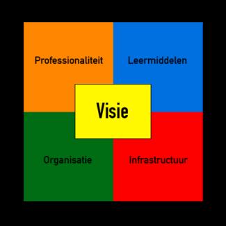 onderwijsinbalans-model-ii