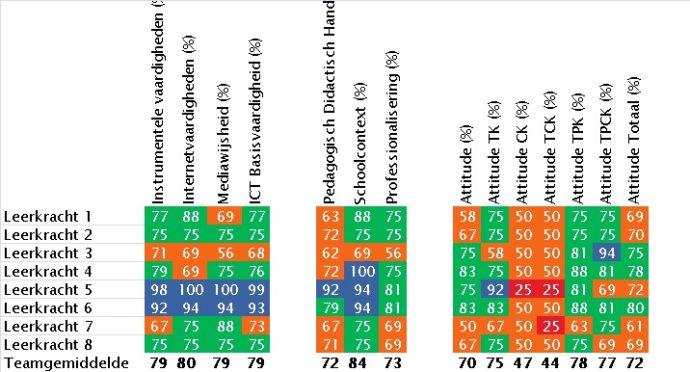 grafiek-1-ict-basisvaardigheden-van-het-team