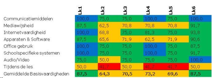 grafiek-2-1-vaardigheden-per-kerntaak-van-het-team